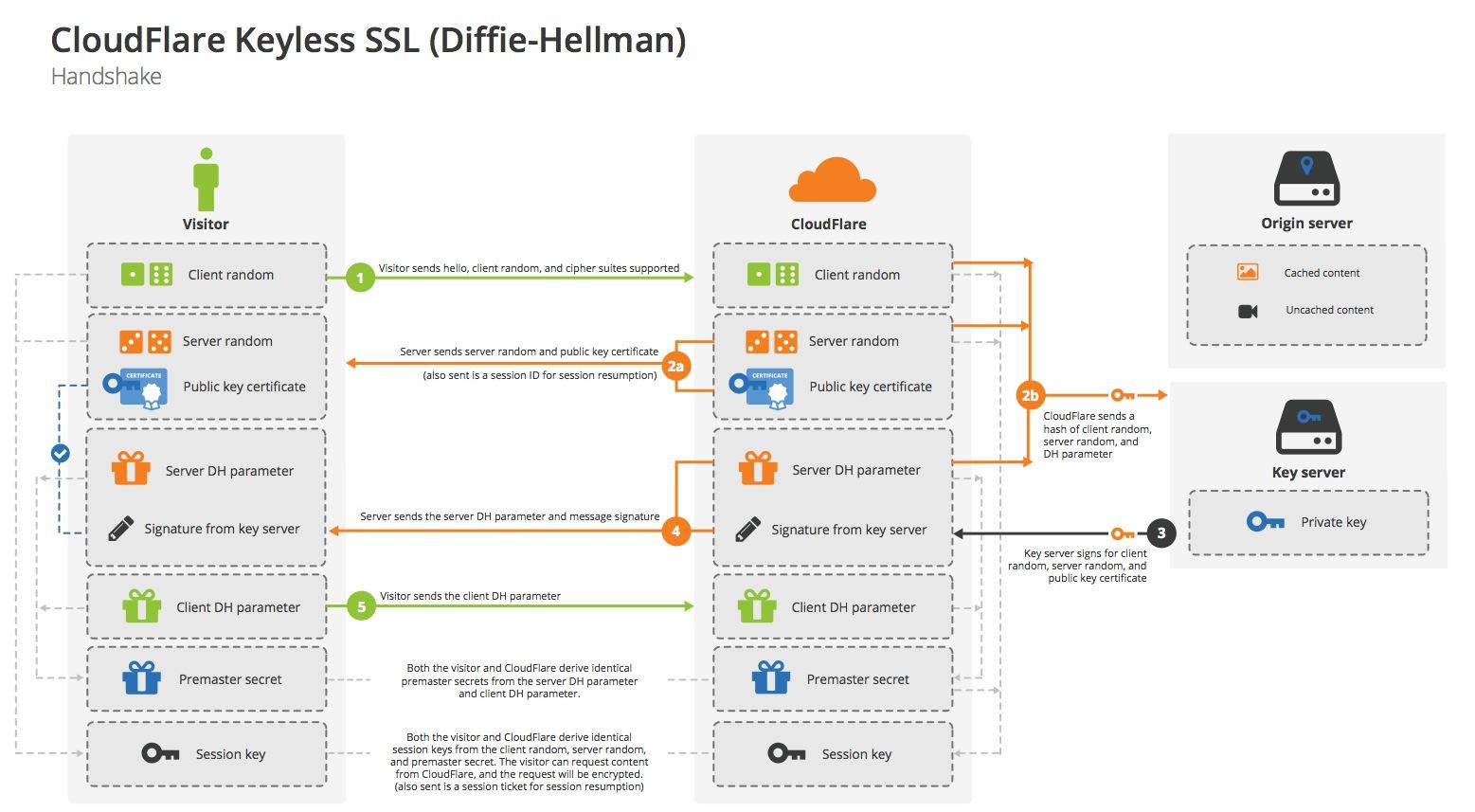 Keyless SSL handshake with Diffie-Hellman