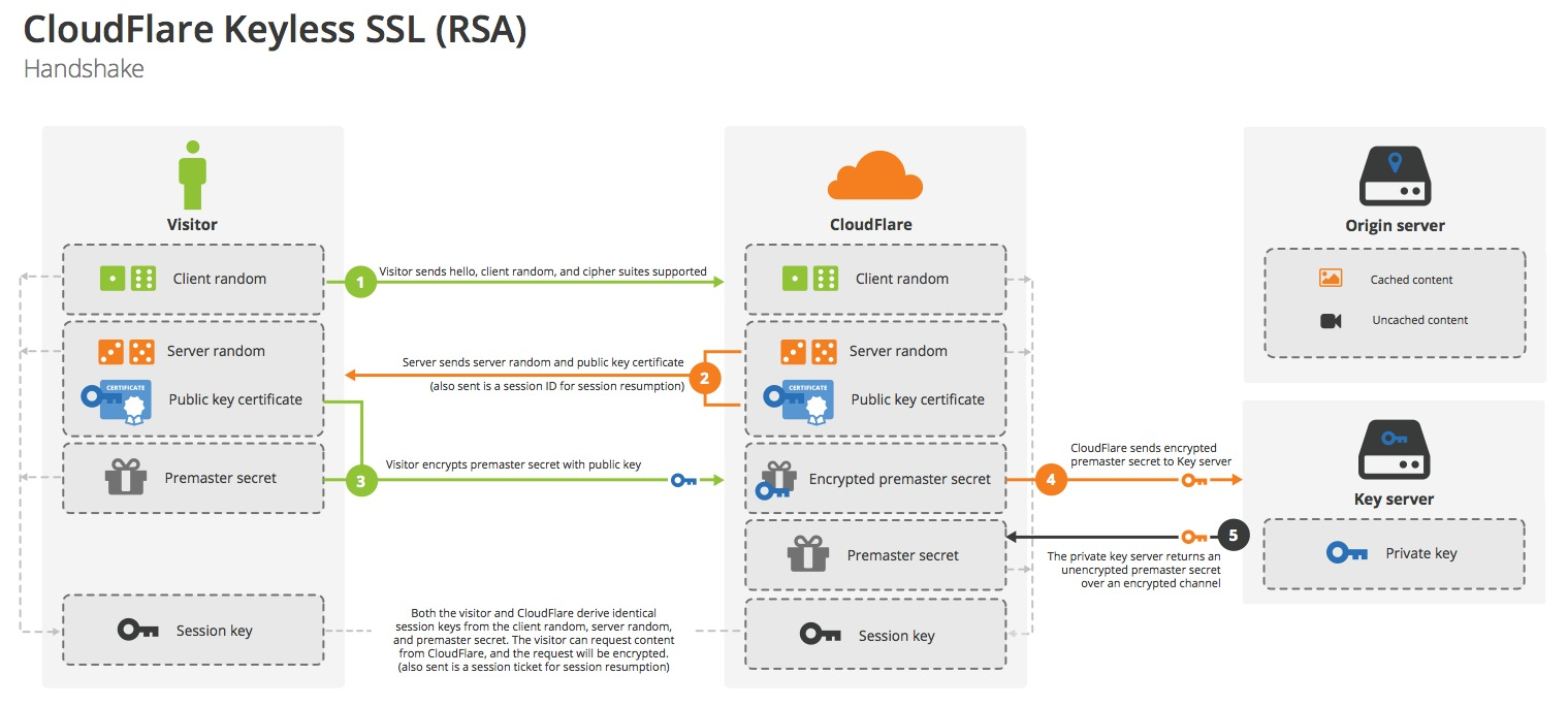 Keyless SSL handshake with RSA
