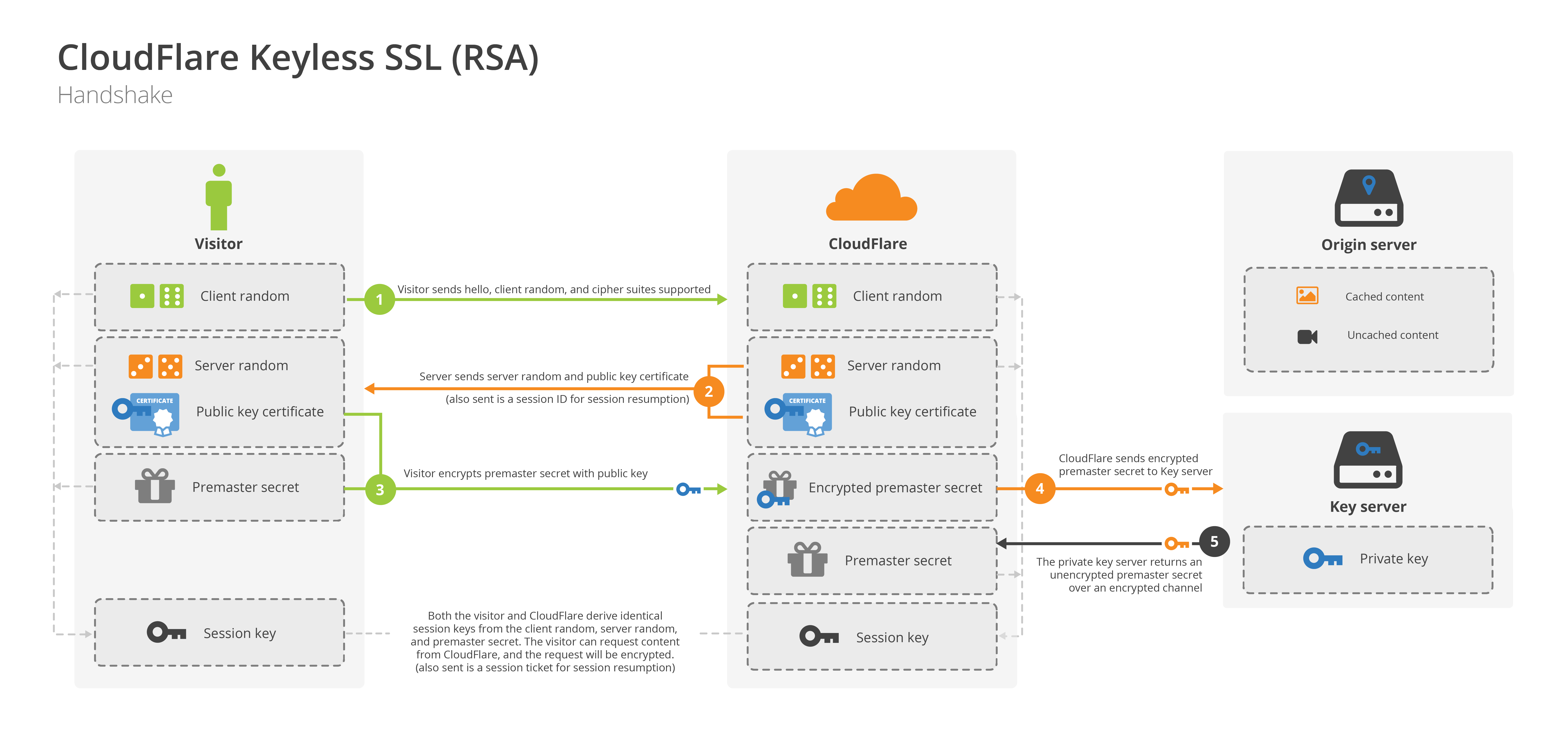 Keyless SSL RSA Diagram