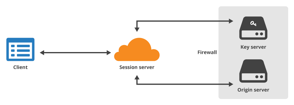 CloudFlare's Keyless SSL
