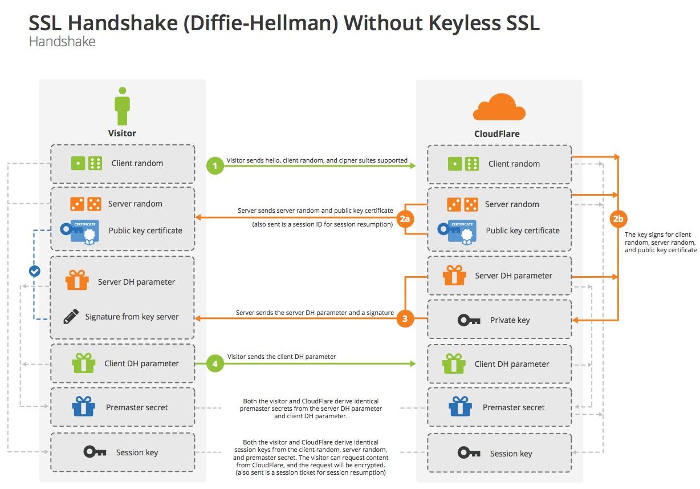 Diffie-Hellman TLS Handshake