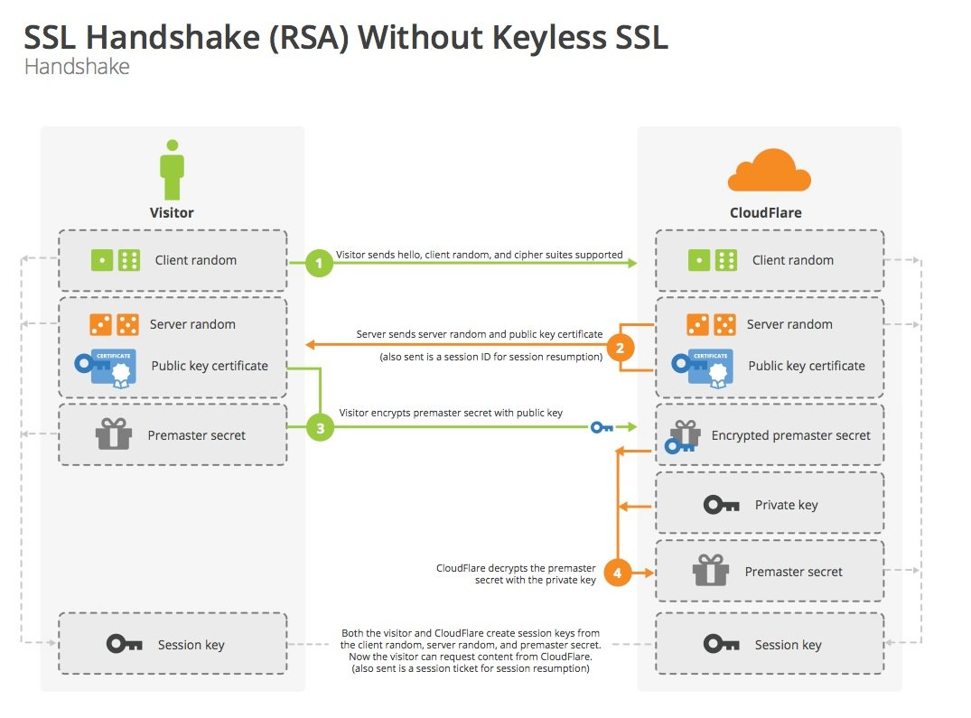 Keyless ssl the nitty gritty technical details ssl handshake rsa xflitez Gallery