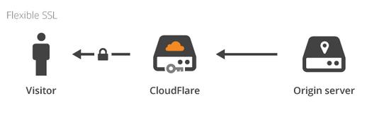 """Flexible SSL & Wordpress: Fixing """"Mixed Content"""" Errors"""