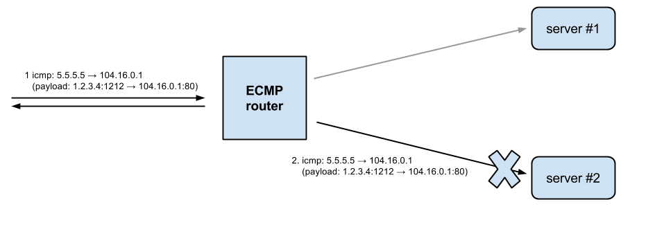 ECMP hashing for icmp