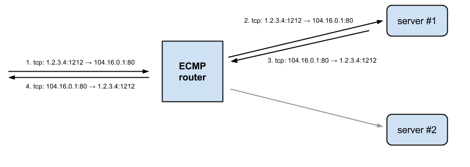 ECMP hashing for tcp