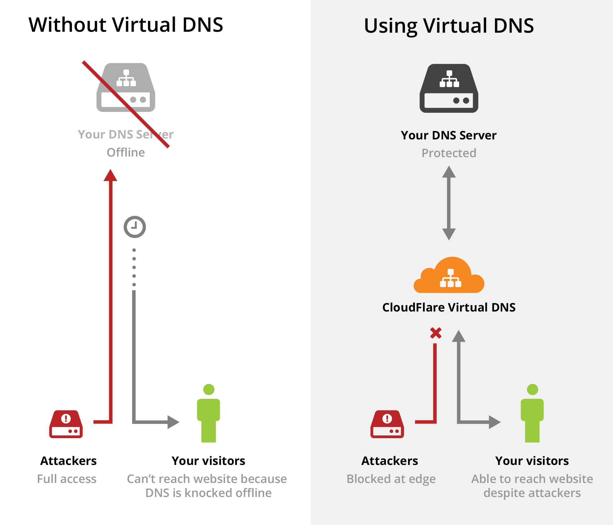 Announcing Virtual DNS: DDoS Mitigation and Global Distribution ...