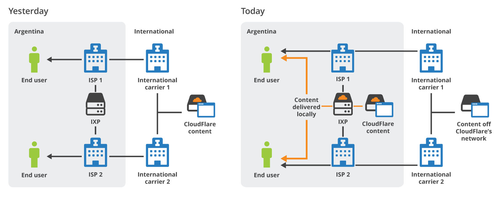 Cloudflare 39 S Buenos Aires Data Center Now Online