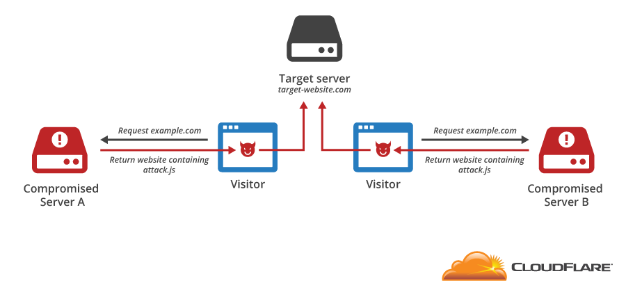 An introduction to JavaScript-based DDoS