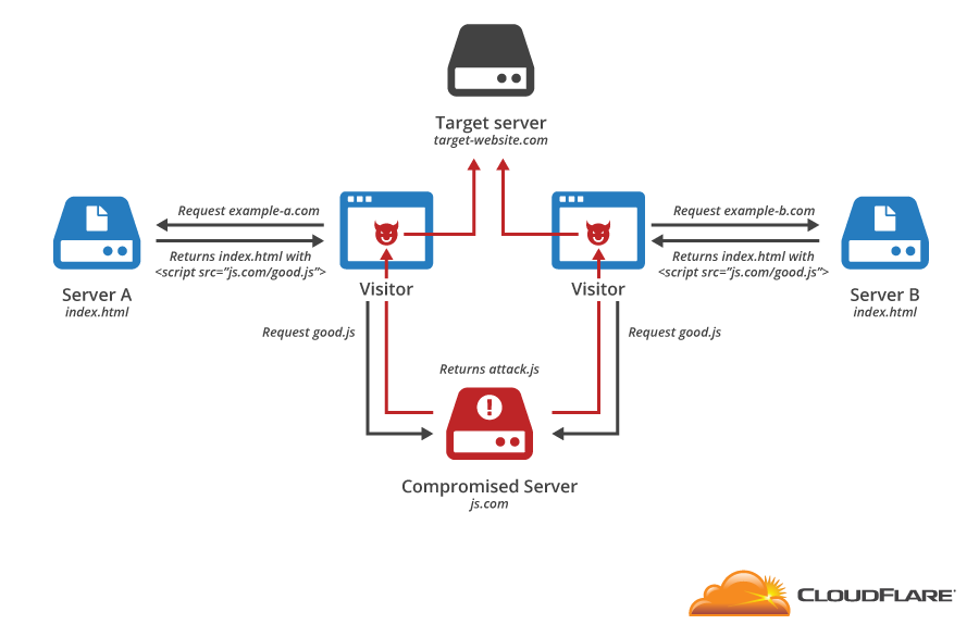 Shared JavaScript compromise DDoS