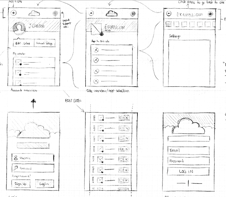 Redesigning CloudFlare