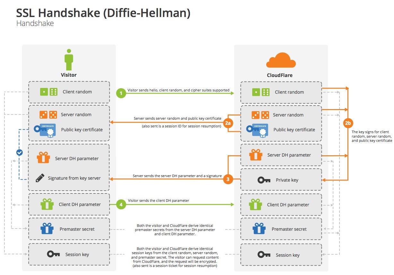 Diffie-Hellman Handshake diagram