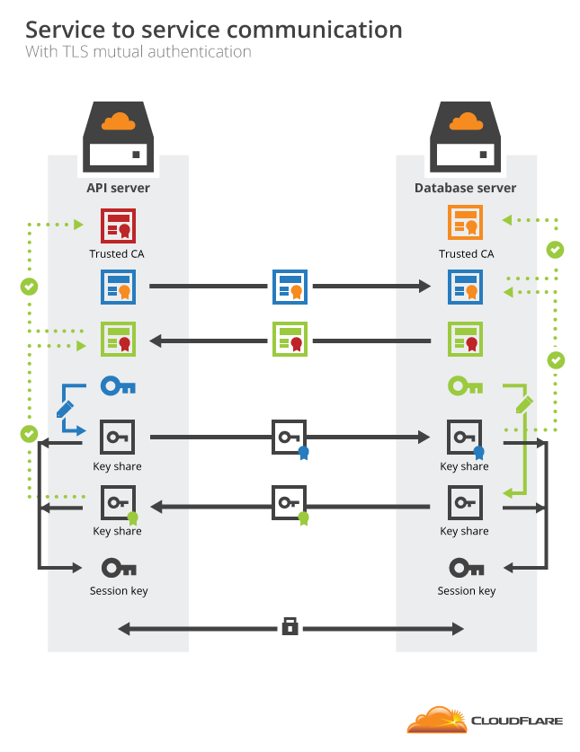 How To Build Your Own Public Key Infrastructure