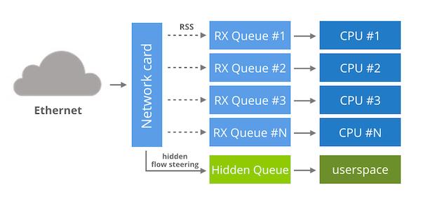 Kernel bypass