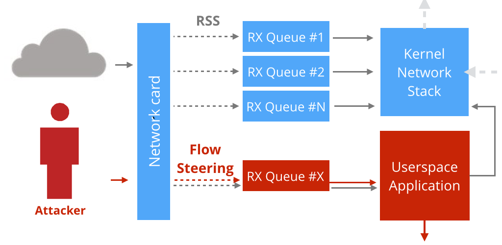 Single RX queue kernel bypass in Netmap for high packet rate