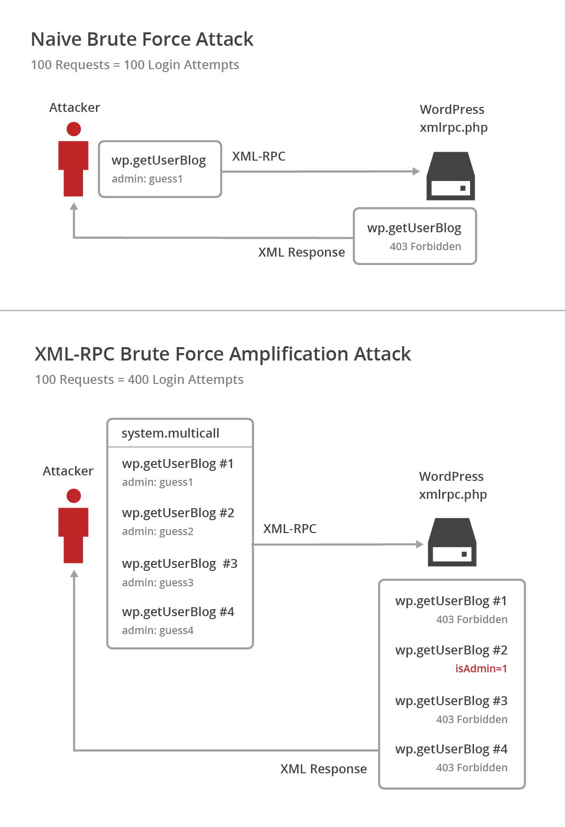 A look at the new wordpress brute force amplification attack wordpress xml rpc brute force amplification attack pooptronica Images