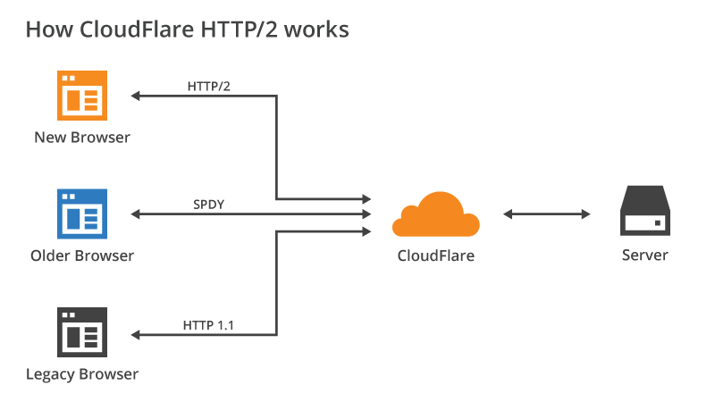 HTTP/2 with SPDY fallback on CloudFlare network