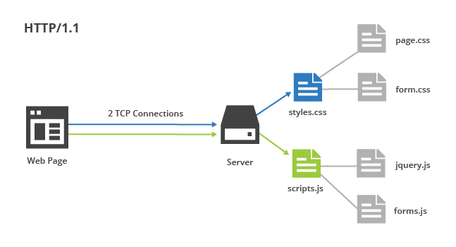 HTTP/2 For Web Developers