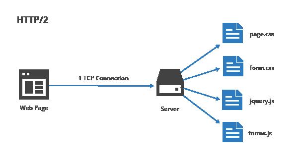 HTTP/2 file concatenation