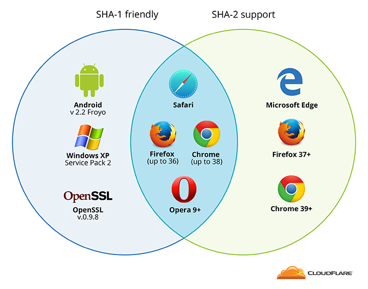 SHA-1/SHA-2 browser support