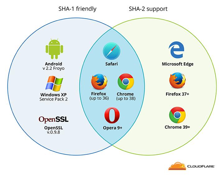 SHA-1/SHA-2 browser support