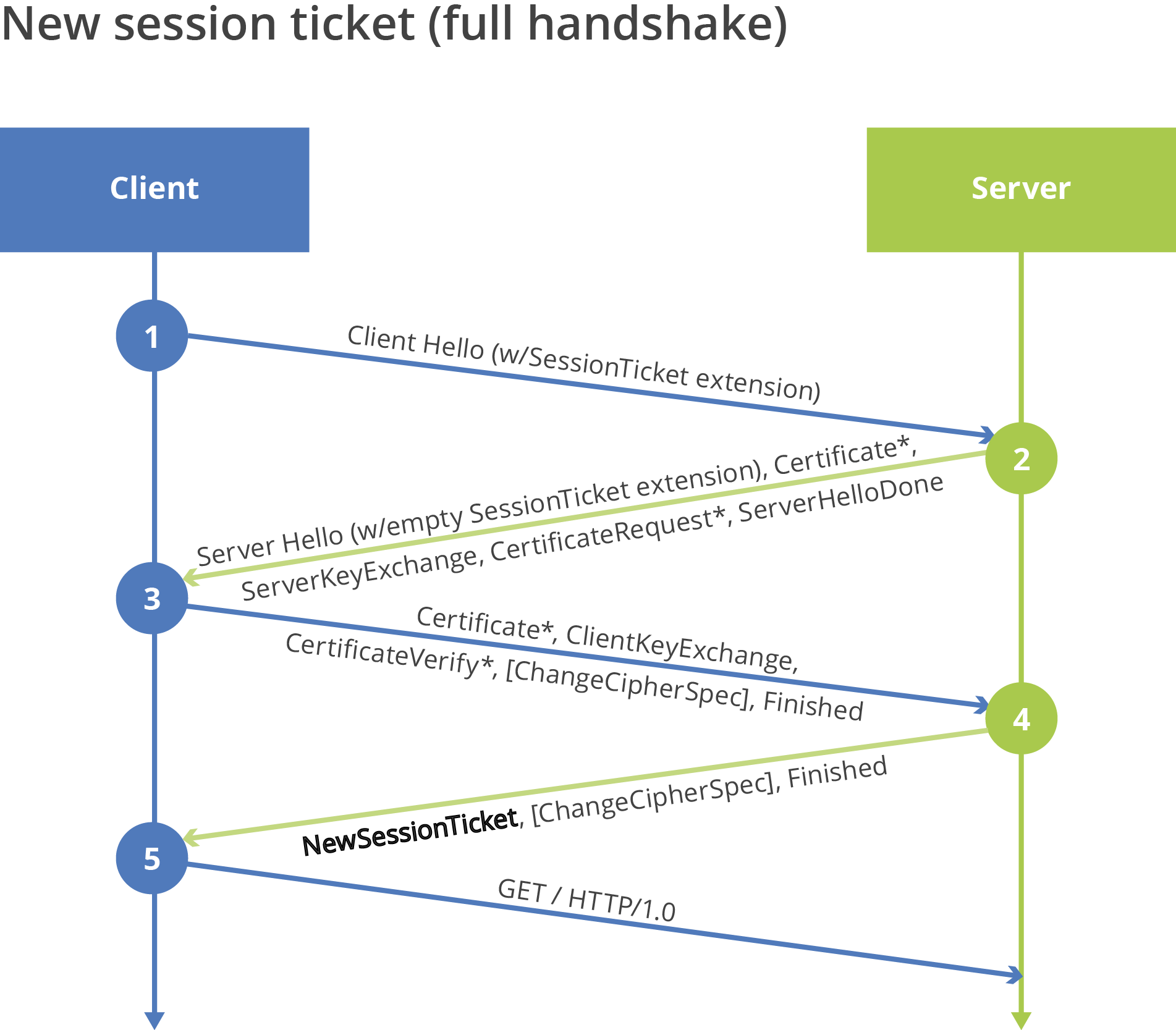 Change the schannel deconstructing the microsoft tls session figure 2 server rejecting ticket performing full handshake and issuing new session ticket xflitez Gallery