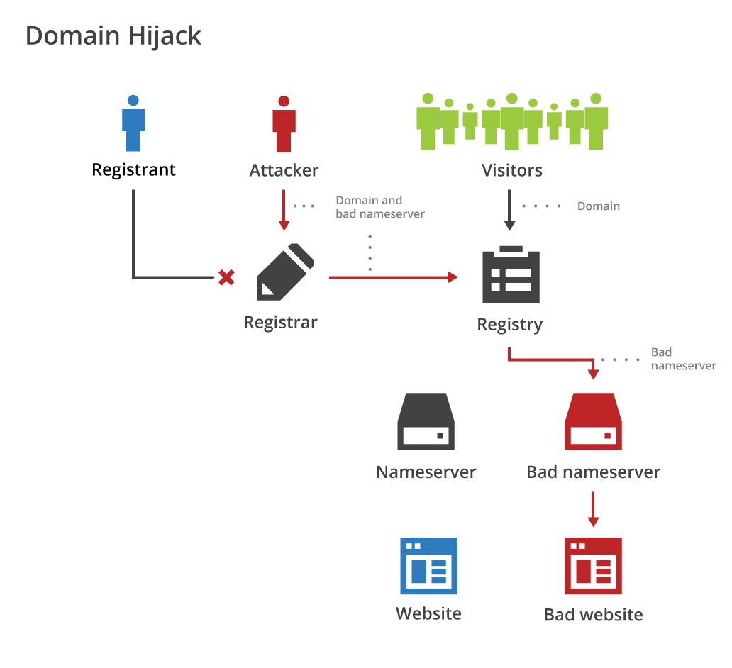 Domain hijacking at the registrar level