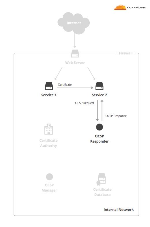 OCSP Check