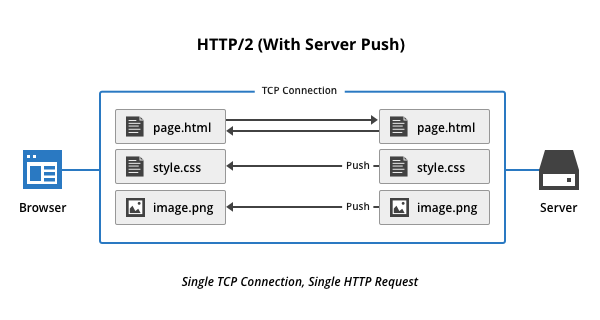 Server Push Diagram