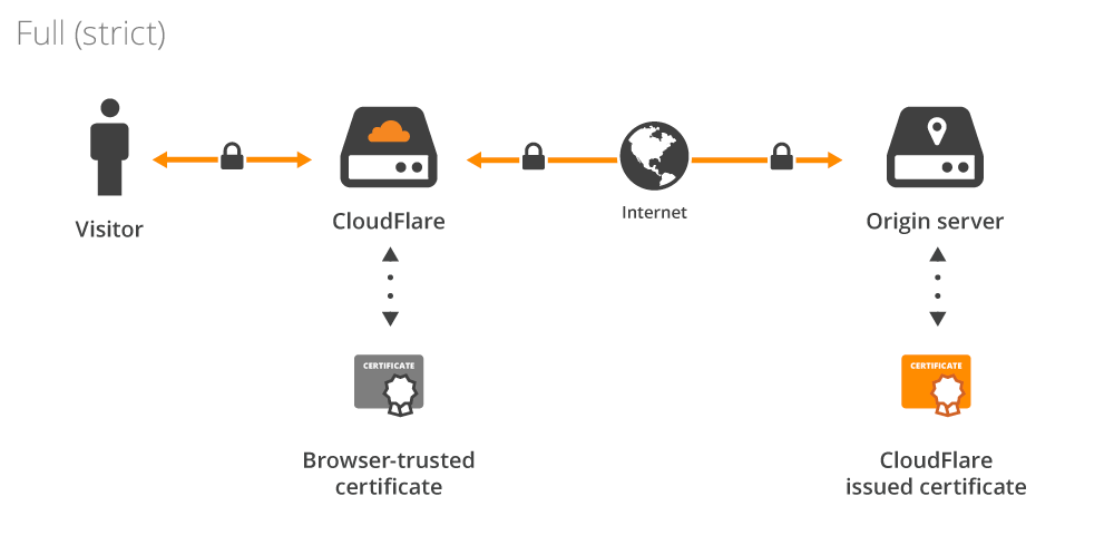 Cloudflare Origin Ca