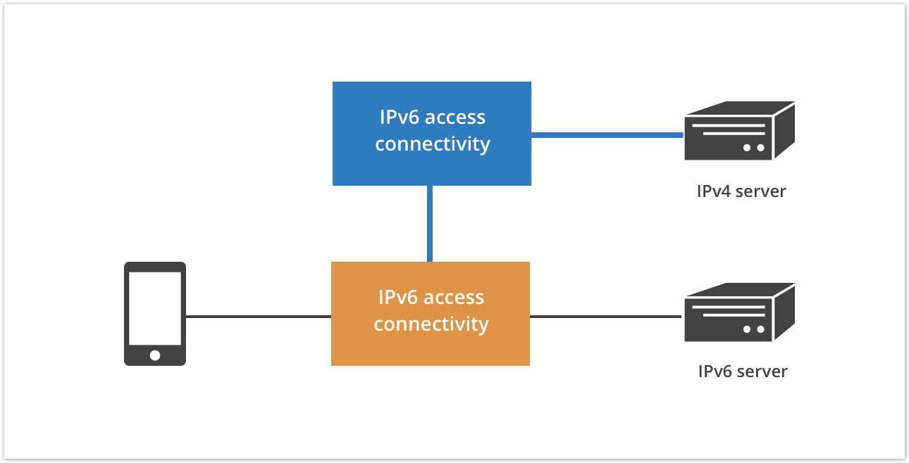 IPv6 access