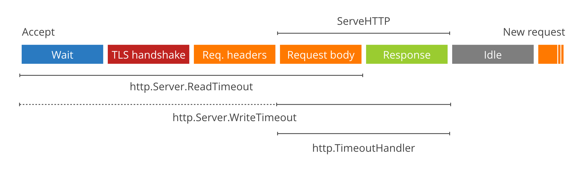 HTTP server phases