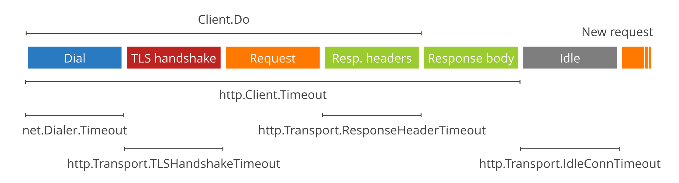 HTTP Client phases