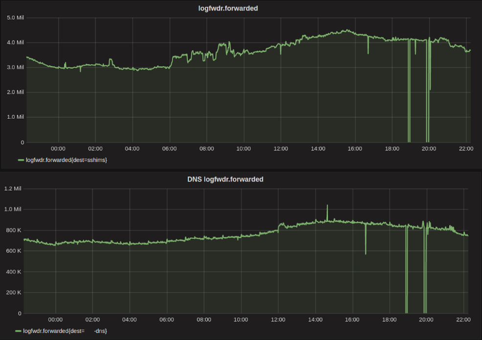logfwdr forwarded metrics, HTTP & DNS events per second, 2016-07-11