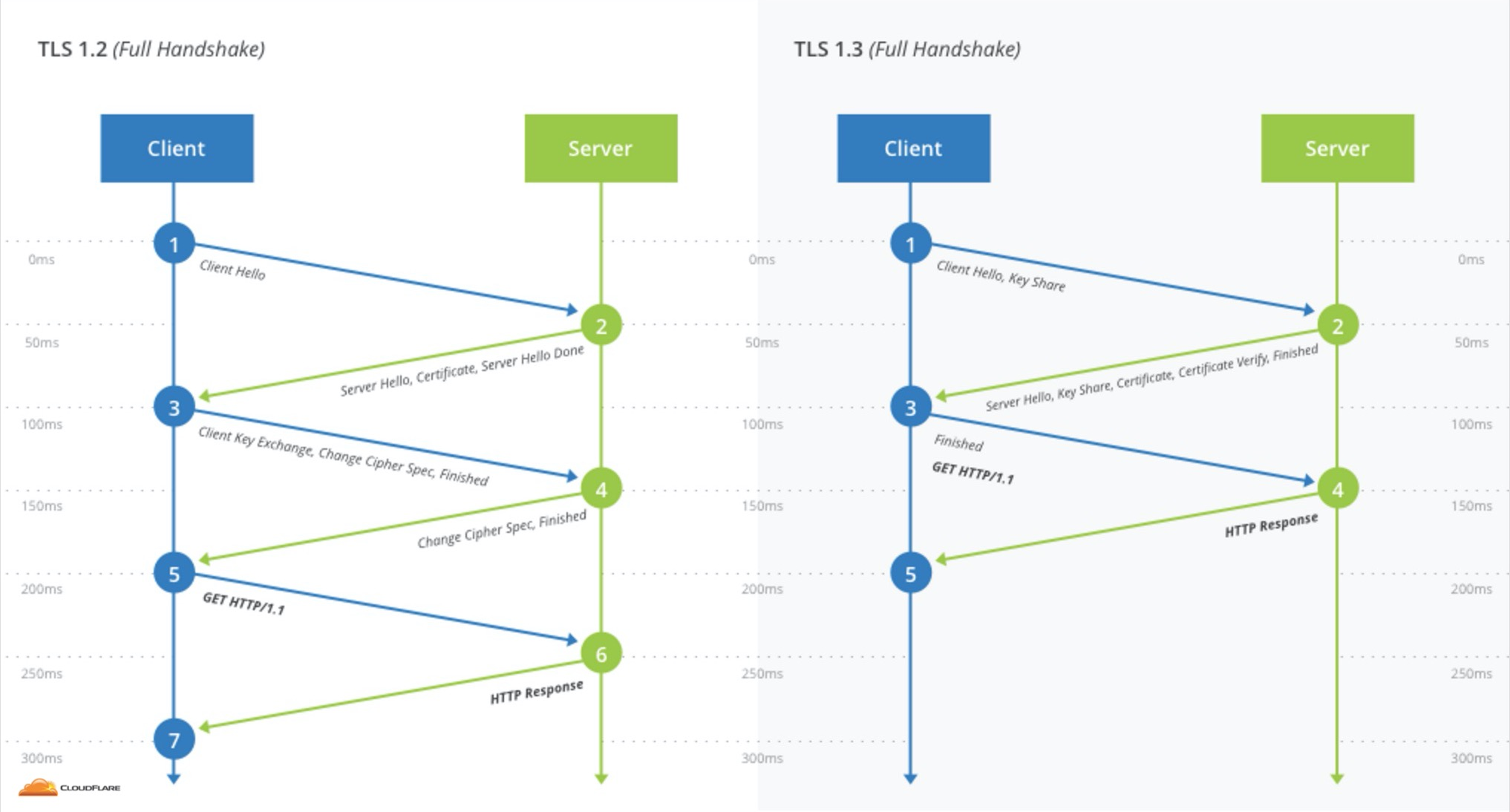 TLS 1.3 vs TLS 1.2