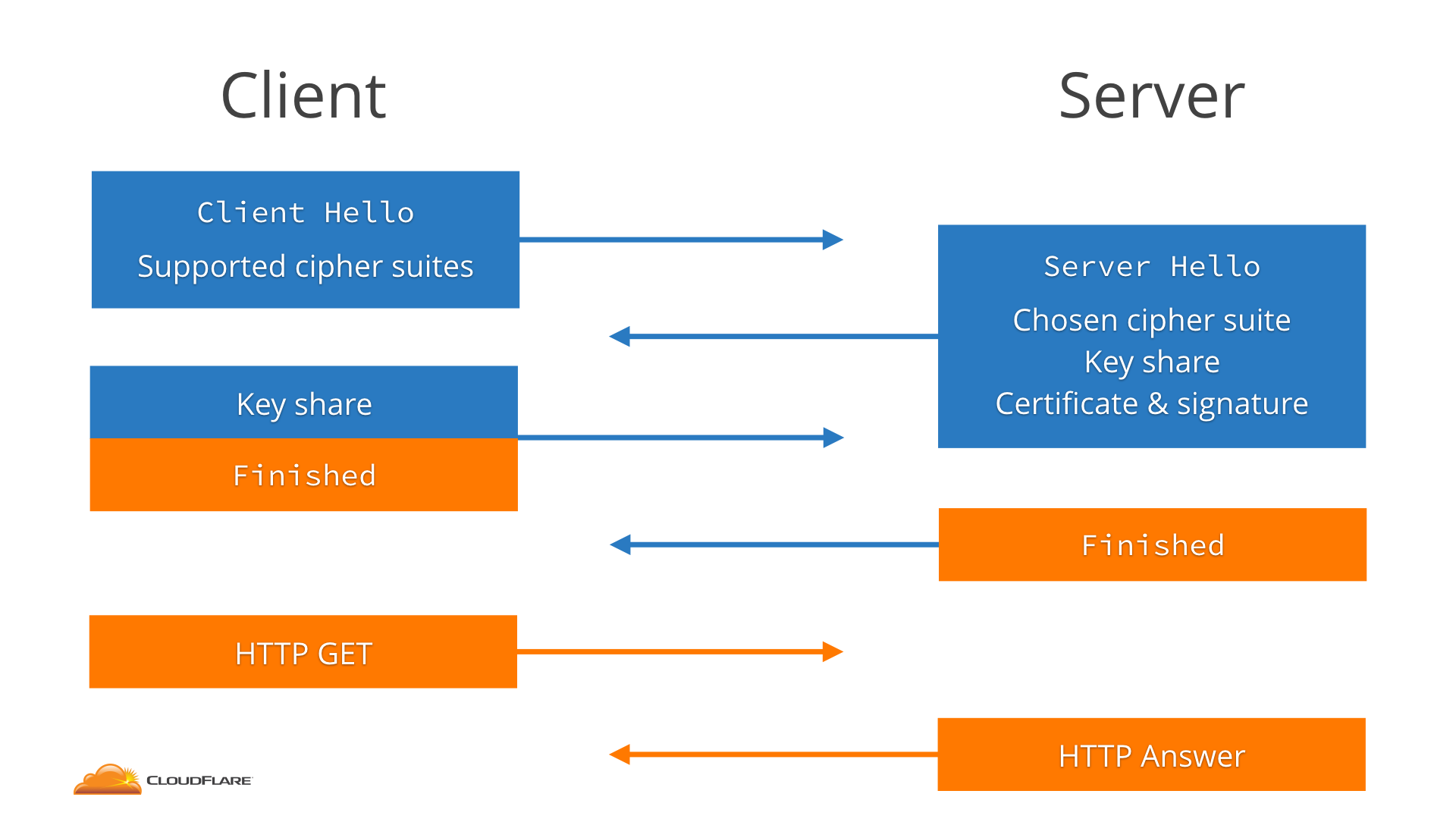 An overview of tls 13 and qa tls 12 ecdhe exchange 1betcityfo Gallery