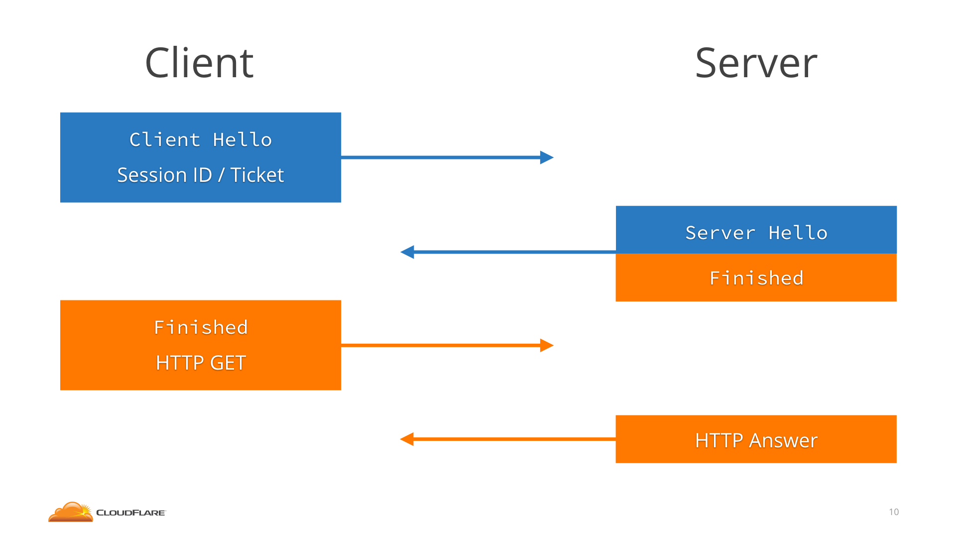 TLS 1.2 resumption schema