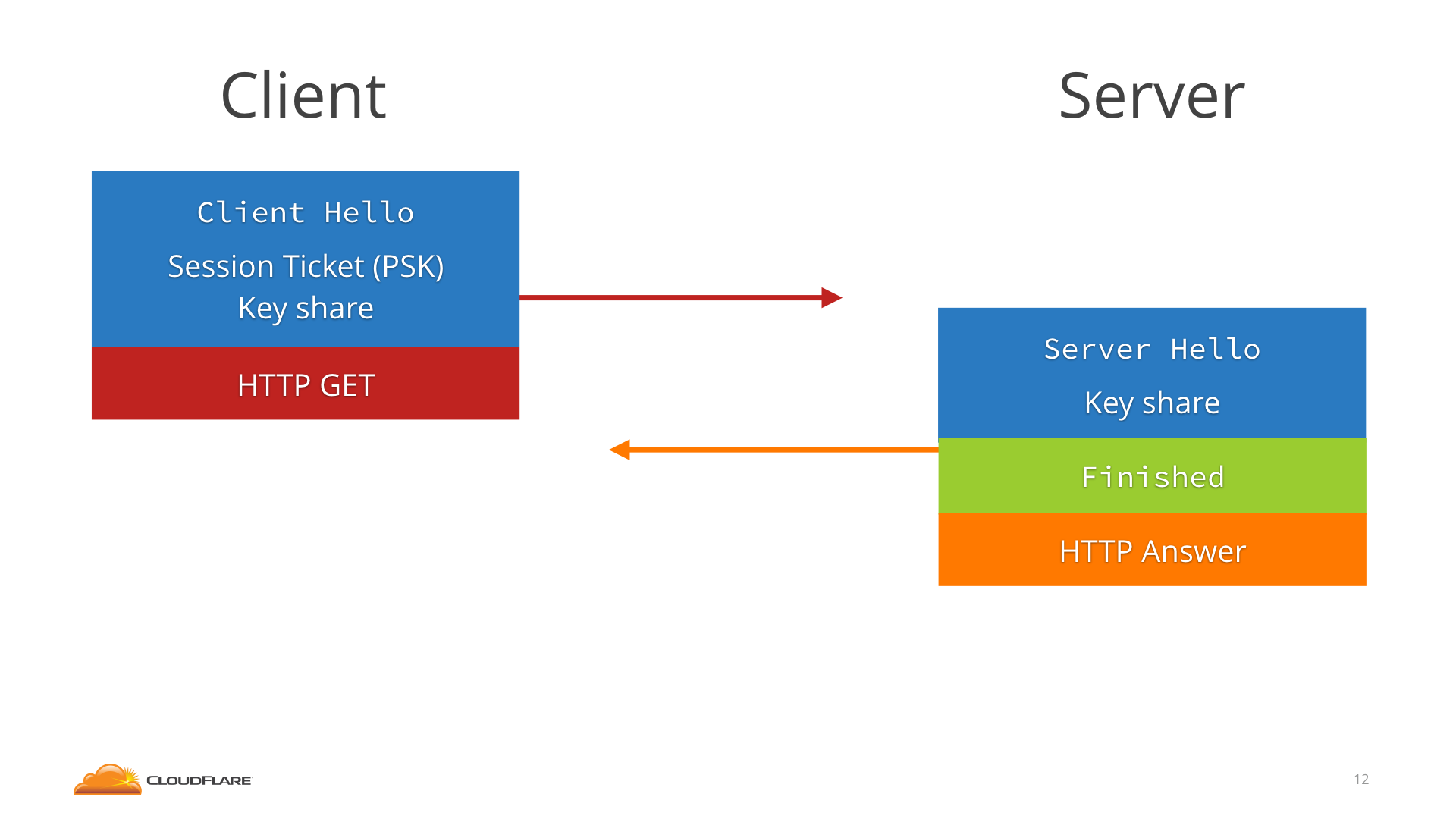 An overview of TLS 1.3 and Q\u0026A