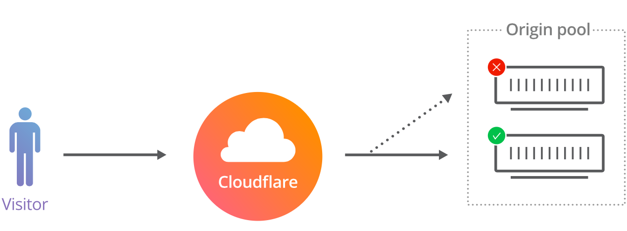 Cloudflare how many customers