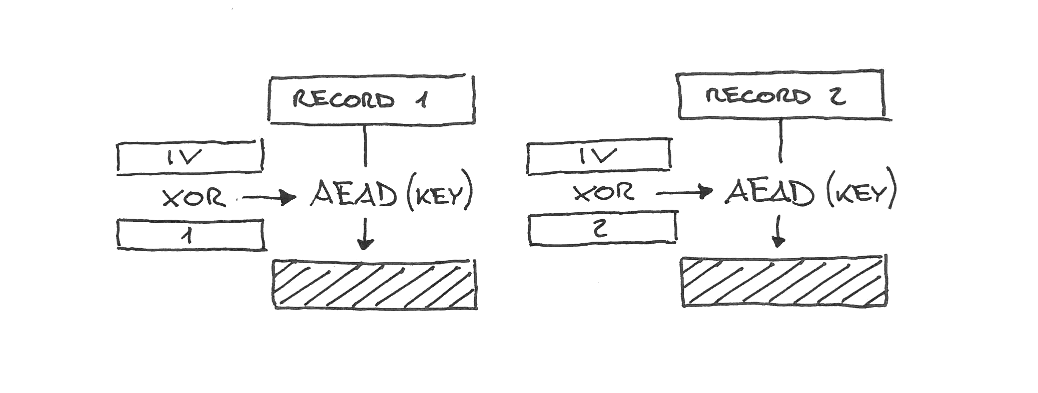 Tls Nonce Nse Rc4 Wiring Diagram It Uses Instead A Combination Of Fixed Per Connection Iv Derived At The Same