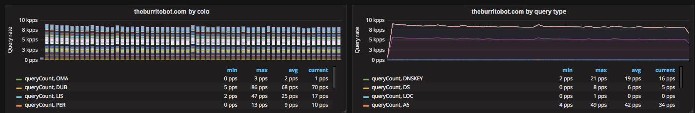 Want to see your DNS analytics? We have a Grafana plugin for