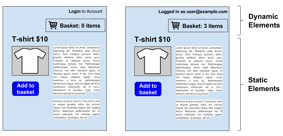 A typical ecommerce website - with static elements and dynamic elements