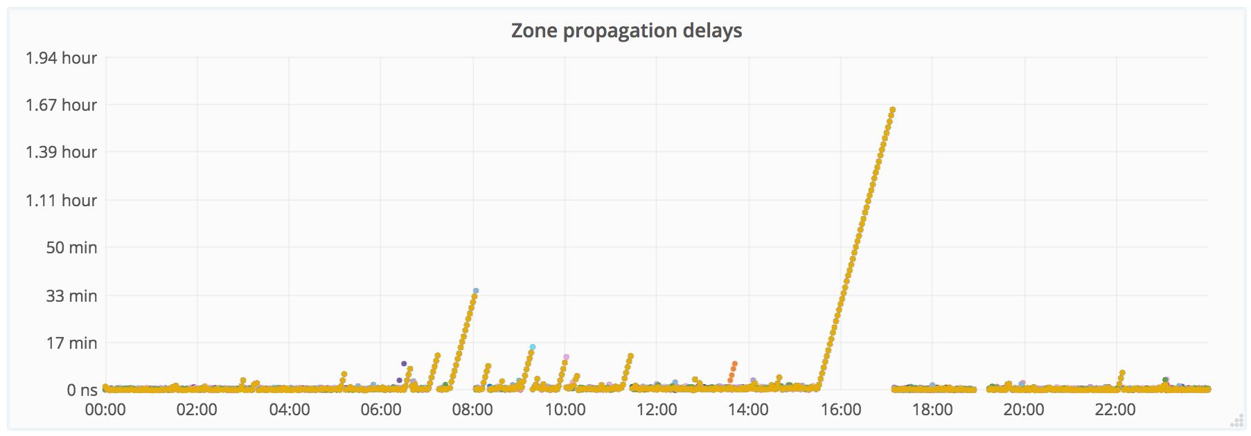 Late Zone Propagation Drift