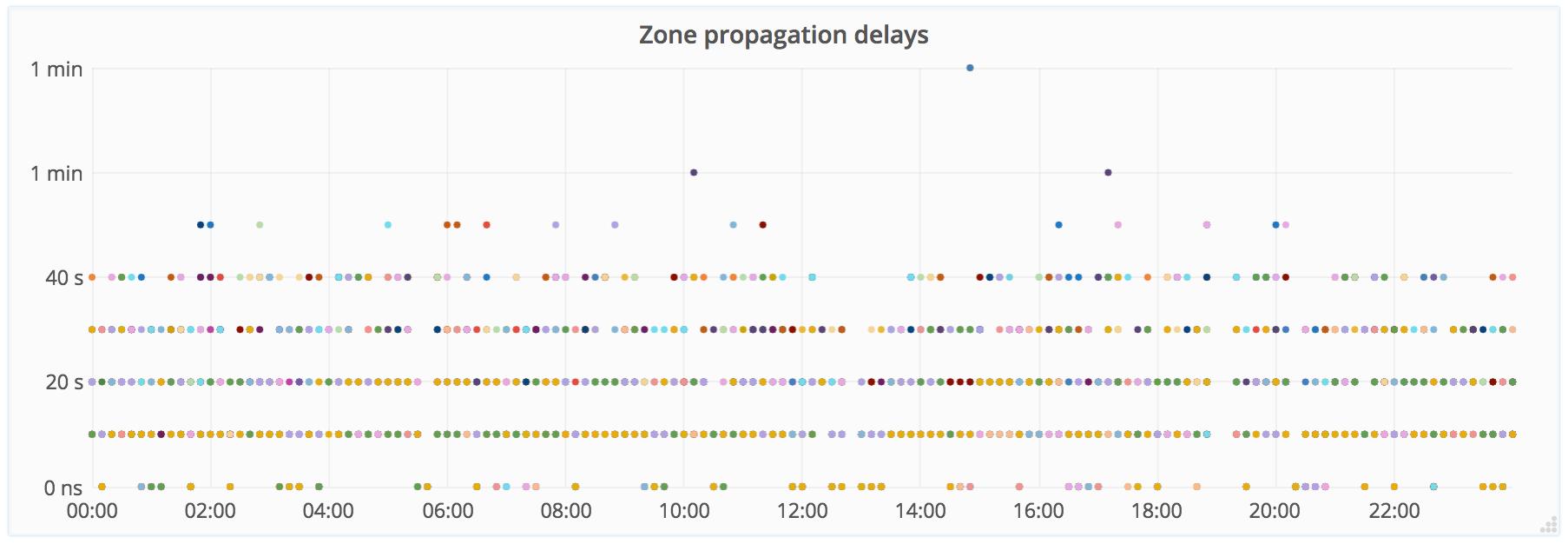 Zone Propagation Drift