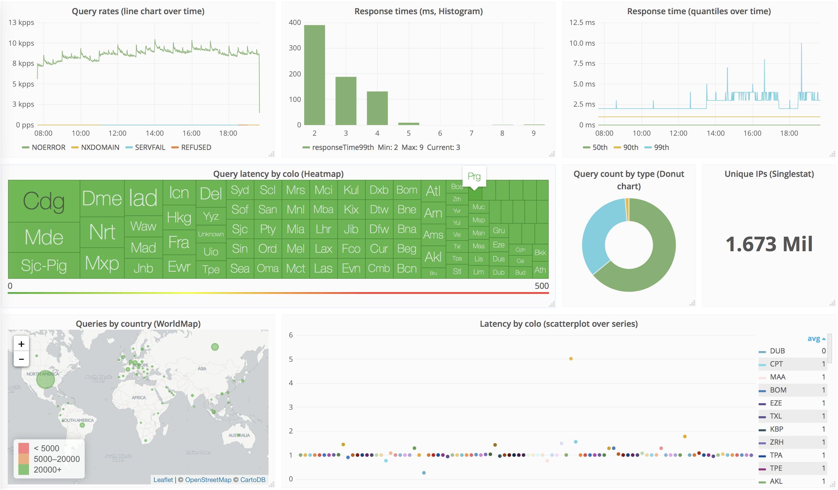 How Cloudflare analyzes 1M DNS queries per second