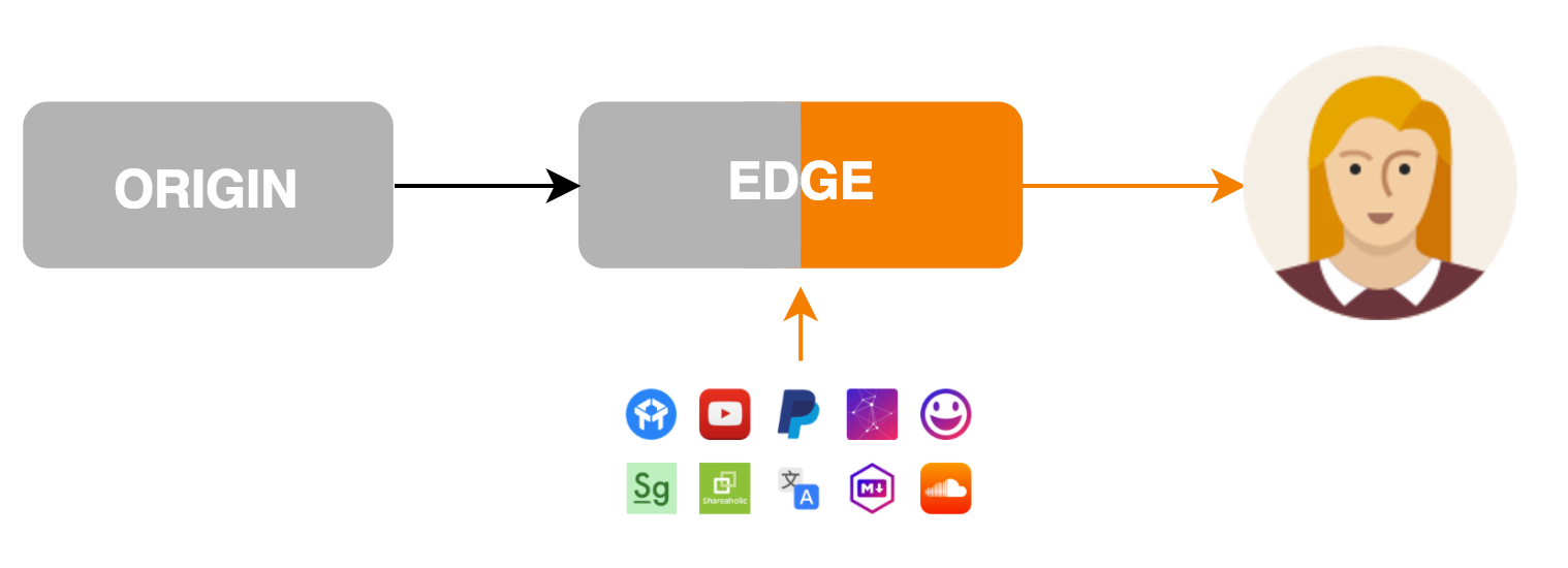 Apps Diagram
