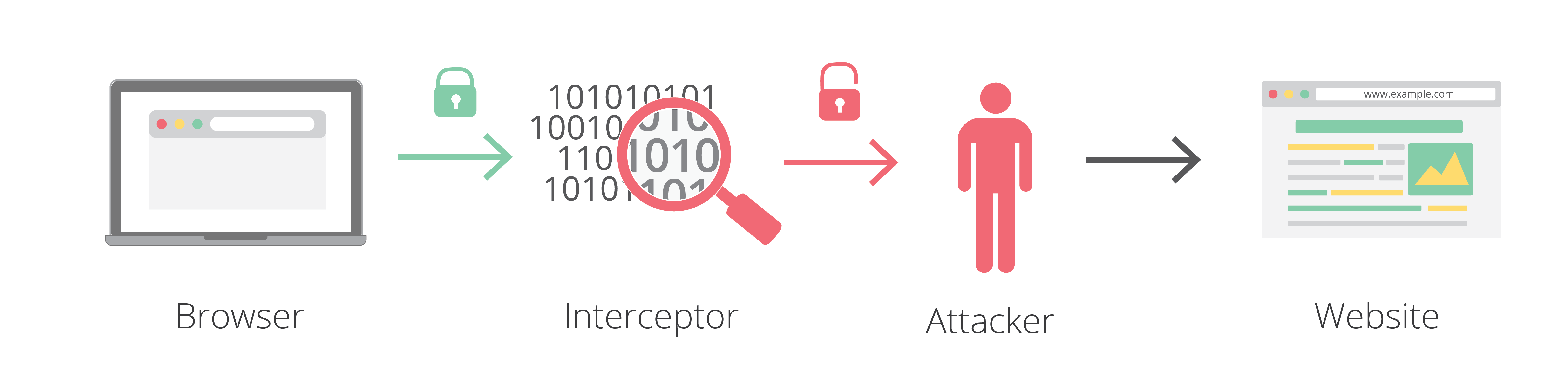 Understanding the prevalence of web traffic interception