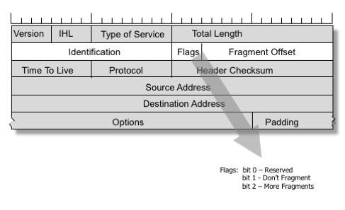Broken packets: IP fragmentation is flawed