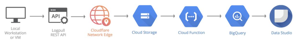 Using Google Cloud Platform to Analyze Cloudflare Logs