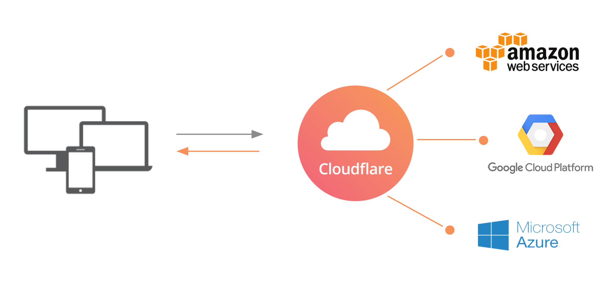 cloud flare case So to even out the comparison, someone at cloudflare stated their pingdom   cloudflare does not provide a cdn url, in that case, you don't.