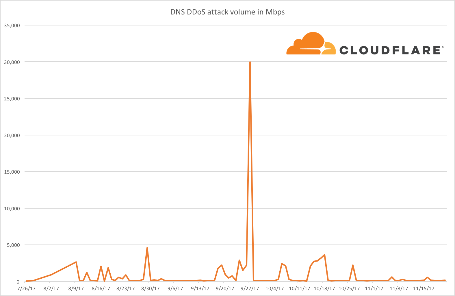 The New DDoS Landscape